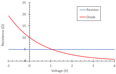 Linear and nonlinear resistance in a resistor and diode