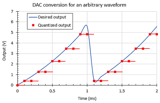 Output from arbitrary waveform generator with a DAC