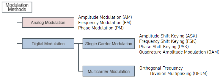 Digital and analog methods for amplitude demodulation