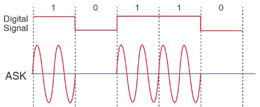 ASK modulation technique