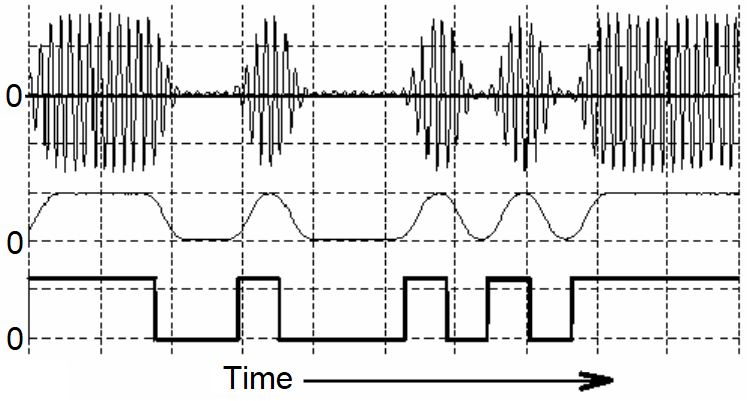 Amplitude demodulation process for an ASK signal