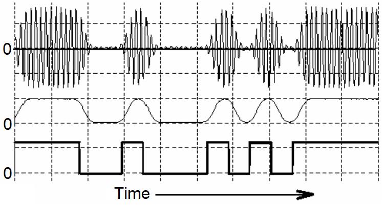Amplitude demodulation process for an ASK signal