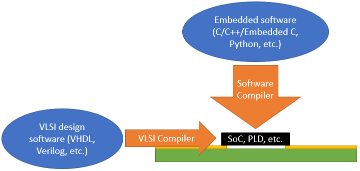 Link between embedded systems vs. VLSI