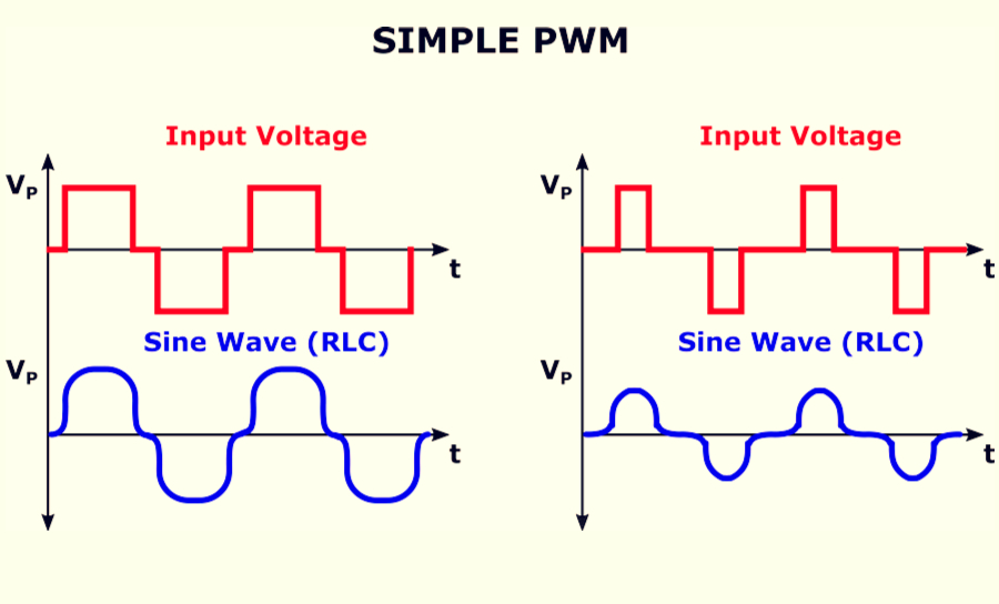 Simple PWM waveform based on input voltage