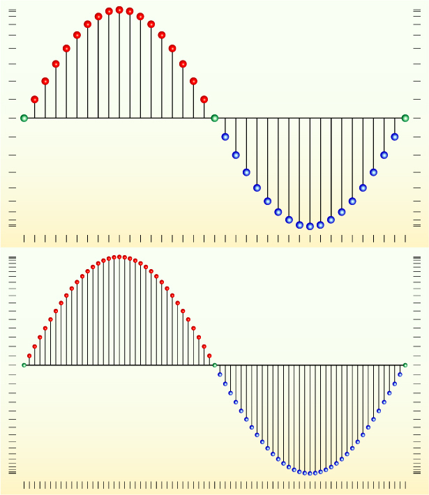 Sinusoidal signal sampling with anti-aliasing filter