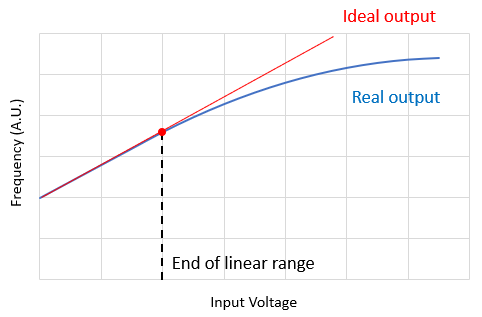 VCO output and linearity