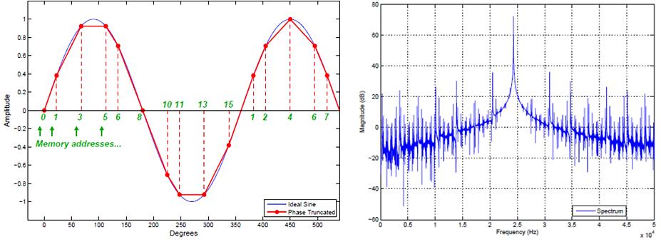 NCO output due to truncation and quantization