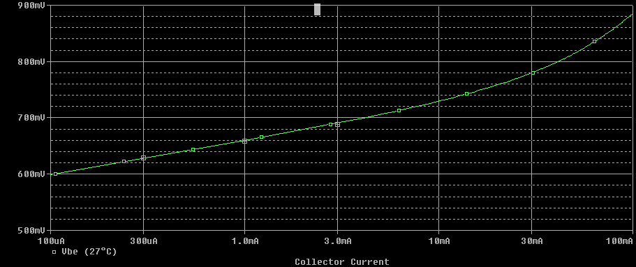 BJT collector current vs base-emitter voltage curve
