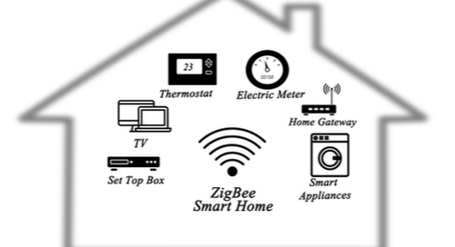 Icon of a smart home with various electronic devices connected via IoT