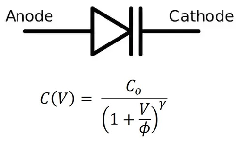 Varactor diode circuit symbol and capacitance equation