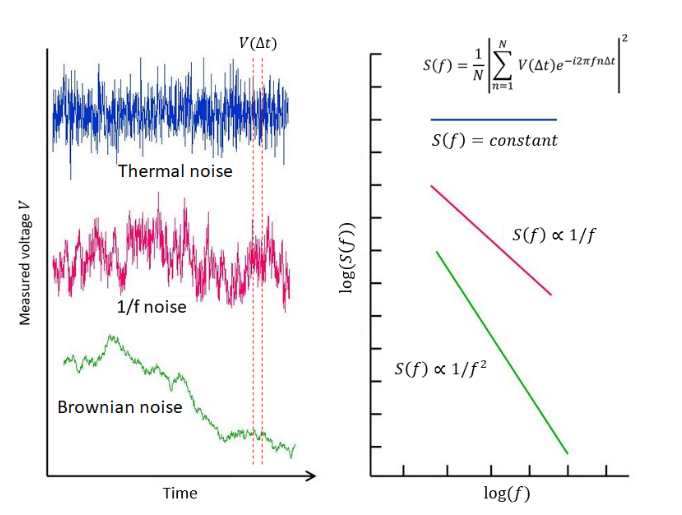 Noise in electronic circuits