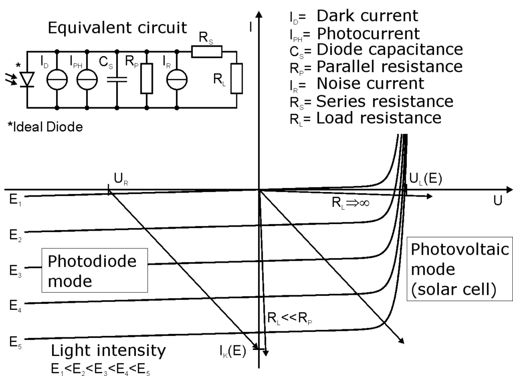Load line and IV curves for a resistor