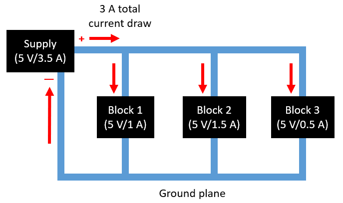 DC voltage management in circuit blocks