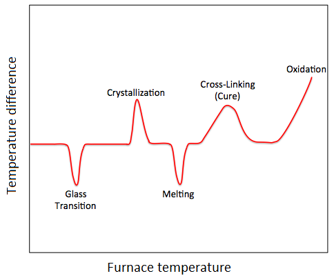 Differential thermal analysis temperature curve