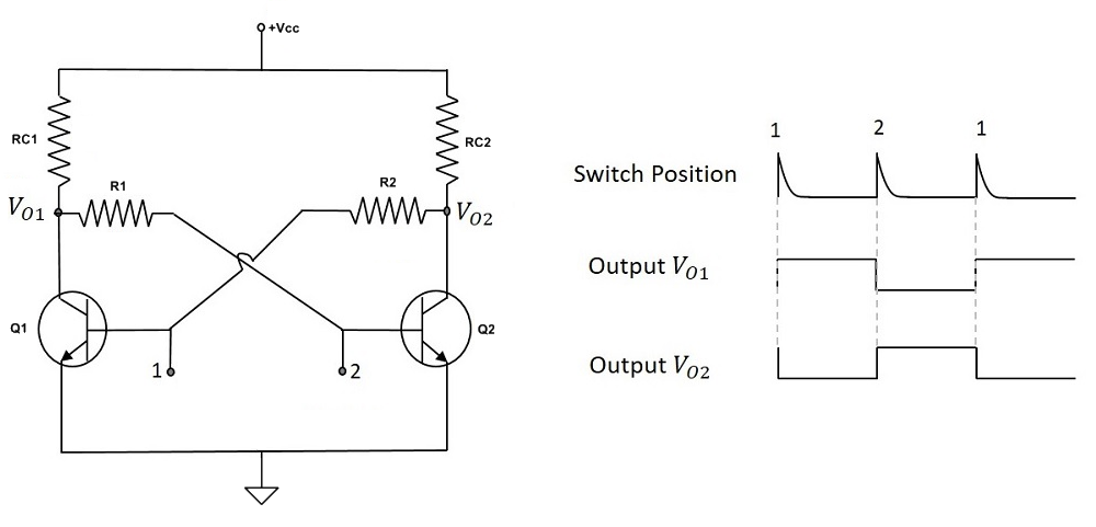 Asynchronous bistable multivibrator