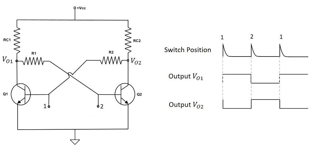Asynchronous bistable multivibrator