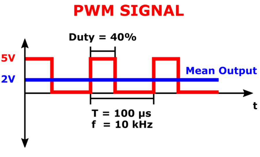 Display of PWM Signal wave form