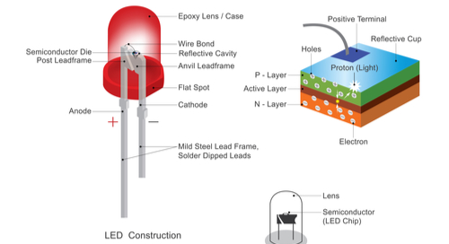 Composition of an LED