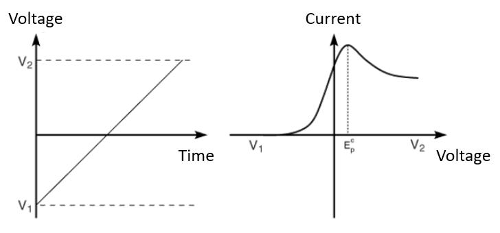 Linear sweep voltammetry data