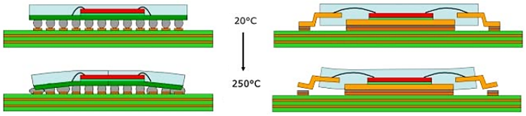 Solder joint reliability simulation and thermal expansion