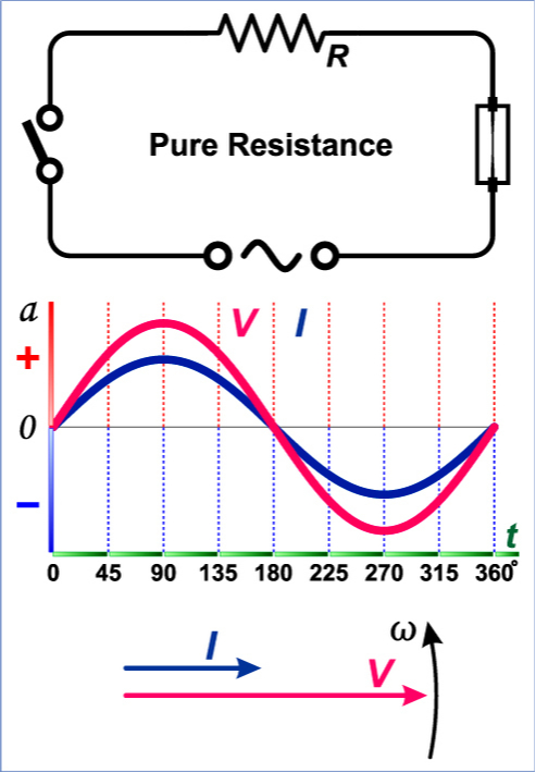 Graphic of circuit resistance