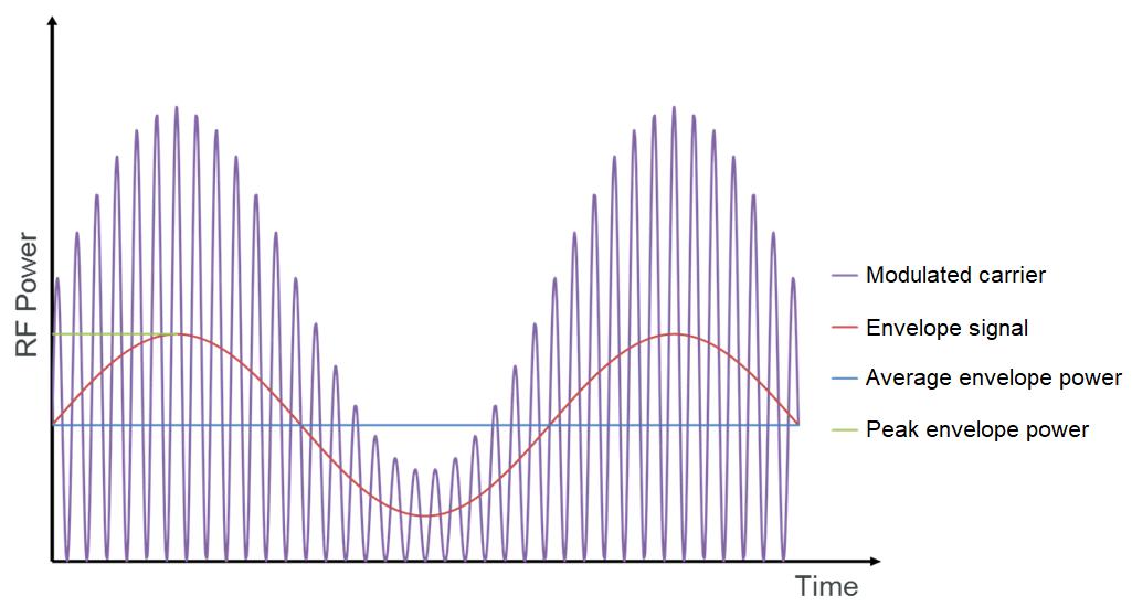 Peak envelope power graph