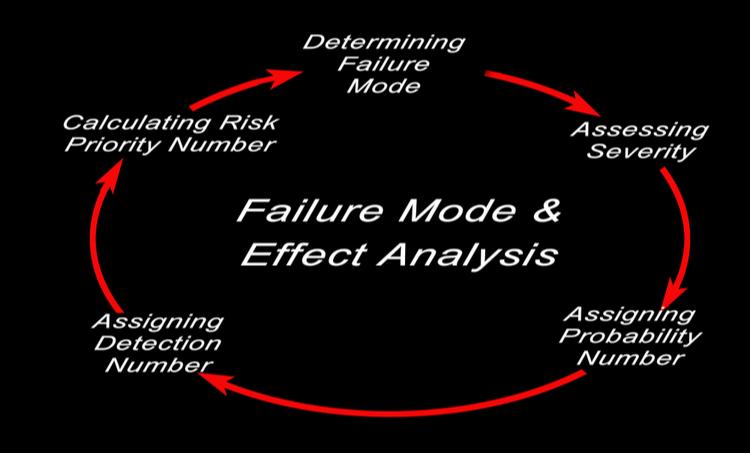 Paradigm for FMEA