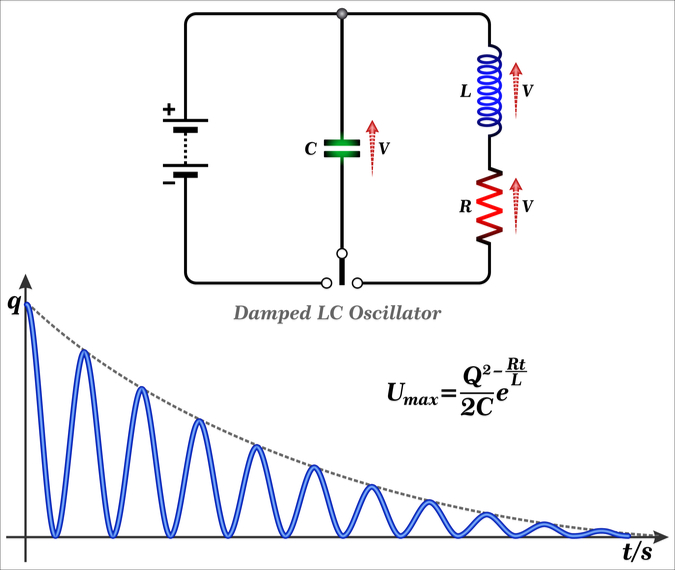 Damped LC Oscillator graphs