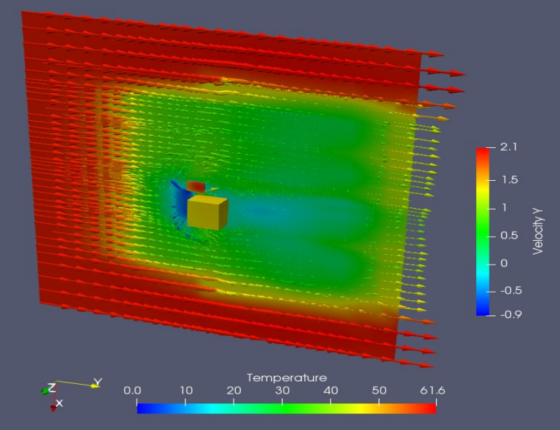 CFD simulation types with geometry simplification and laminar flow