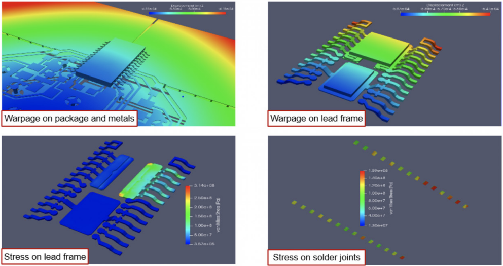Nonlinear multiphysics modeling of stress on an IC and PCB