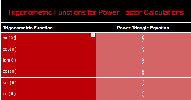Trigonometric Functions for Power Factor Calculations