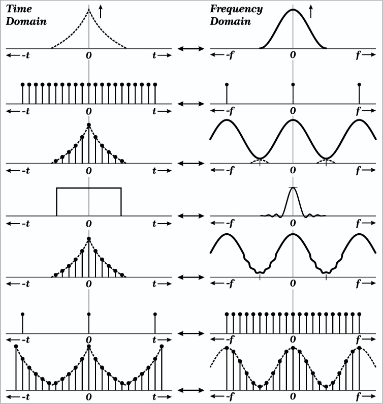 Convolution in the frequency domain from Fourier transforms