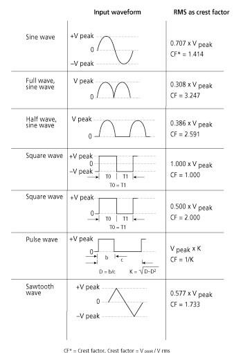 Determining peak value from RMS signal value