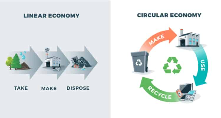 Using material Flow Analysis to quantify the circular economy