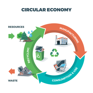 Material Flow Analysis showing how production, product lifecycle, and recycling are integral