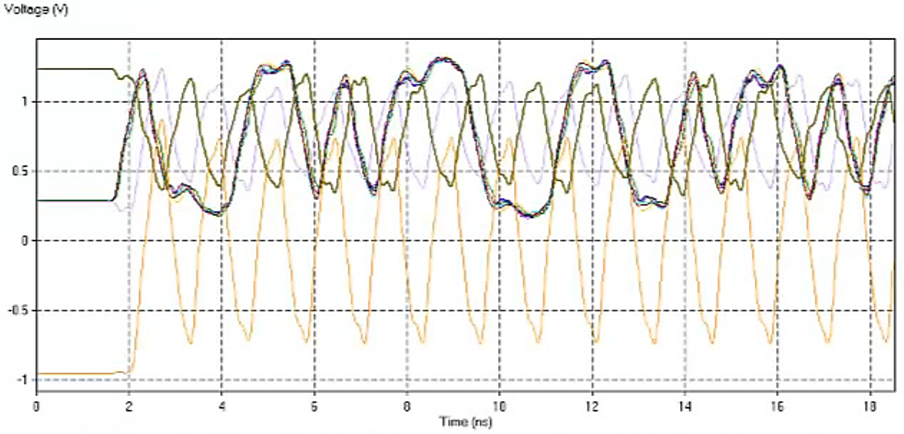 Virtual prototyping in a power-aware signal integrity simulation