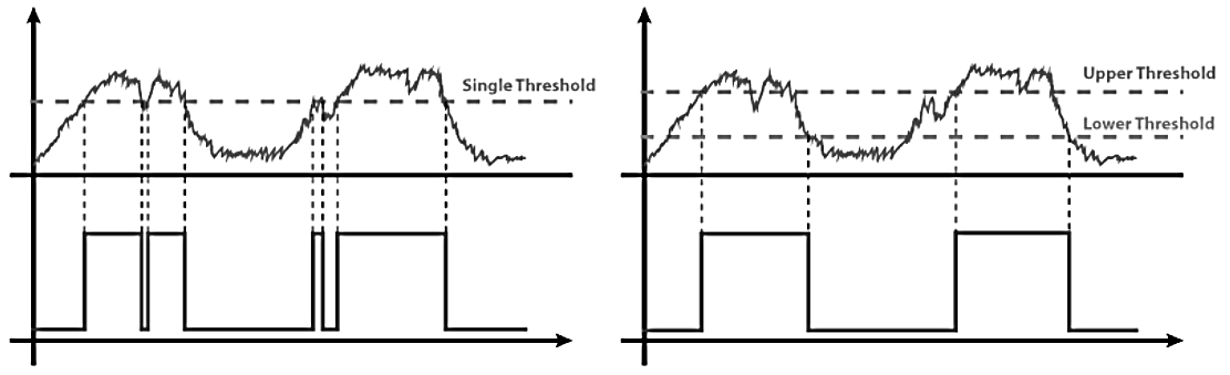 Comparator circuit with and without hysteresis from an op-amp