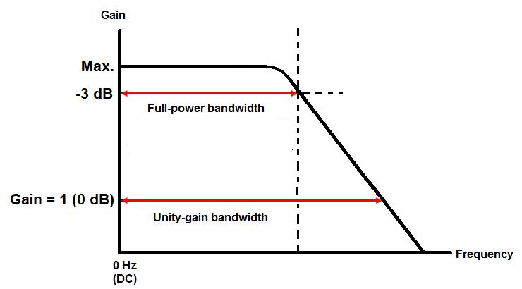 Op-amp gain spectrum