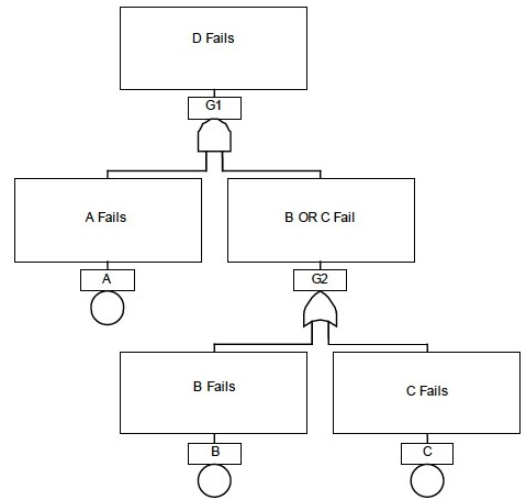Example of the binary structure for fault tree analysis