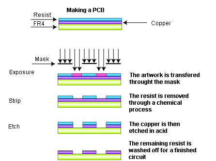 Graphical flow of a lithographic process for PCB imaging