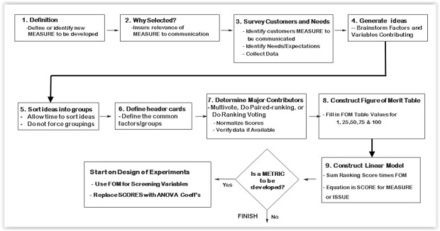 Complex FOM creation process flowchart example