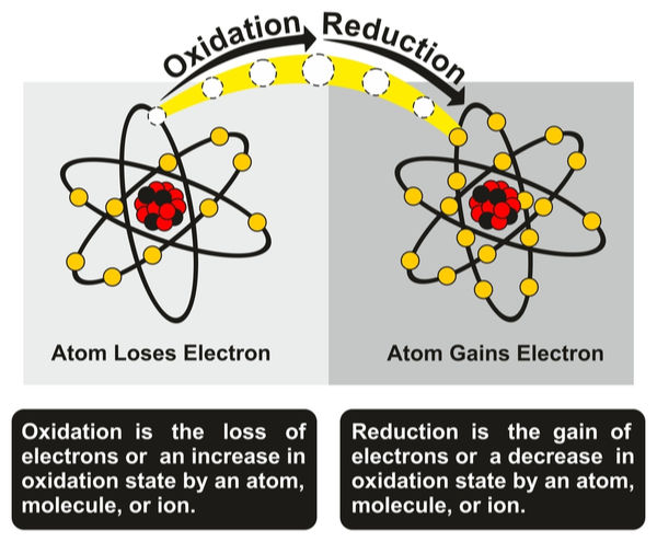 Diagram depicting oxidation and reduction