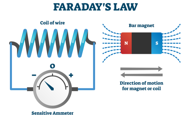 Faraday's Law.