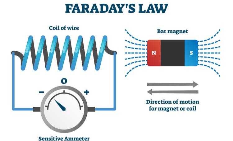 Faraday's Law.