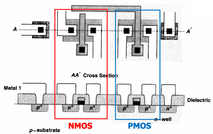 CMOS inverter circuit physical design