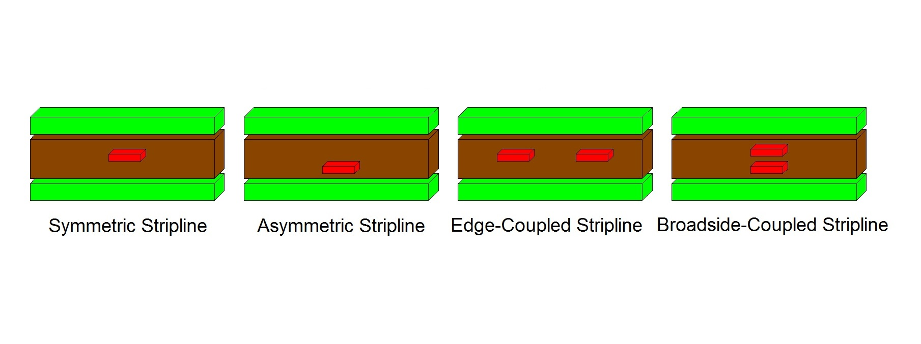 Stripline routing examples