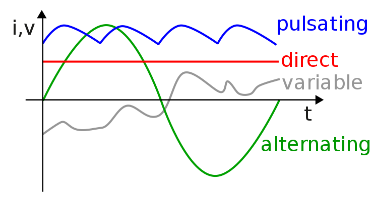 A chart of direct, alternating, variable, and pulsating current/voltage