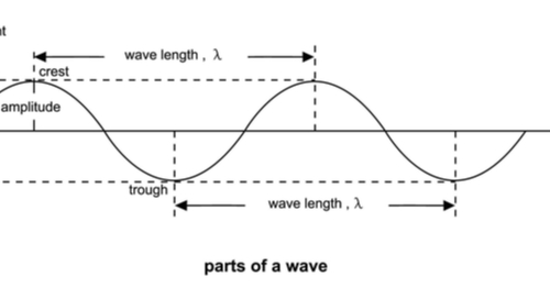 Parts of a sine wave for phase shift calculations