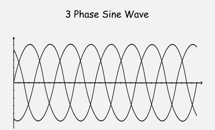 3 phase sine wave phase shift
