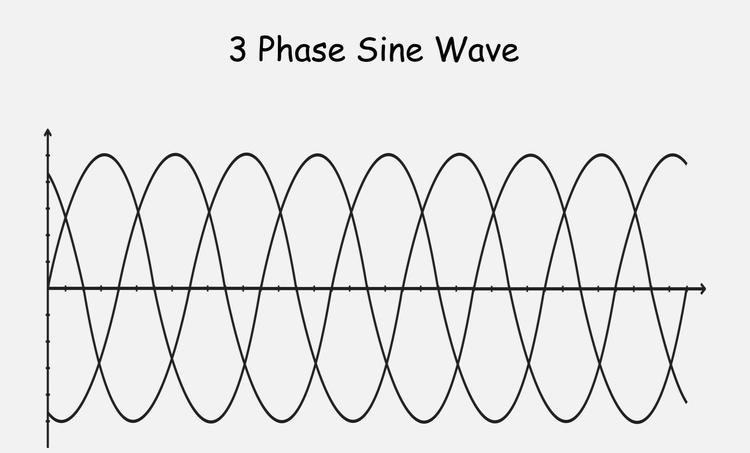 3 phase sine wave phase shift